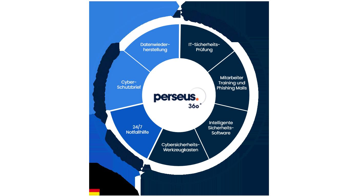 Neu im MAXPOOL-Portfolio: Cybersicherheit mit Perseus 360°